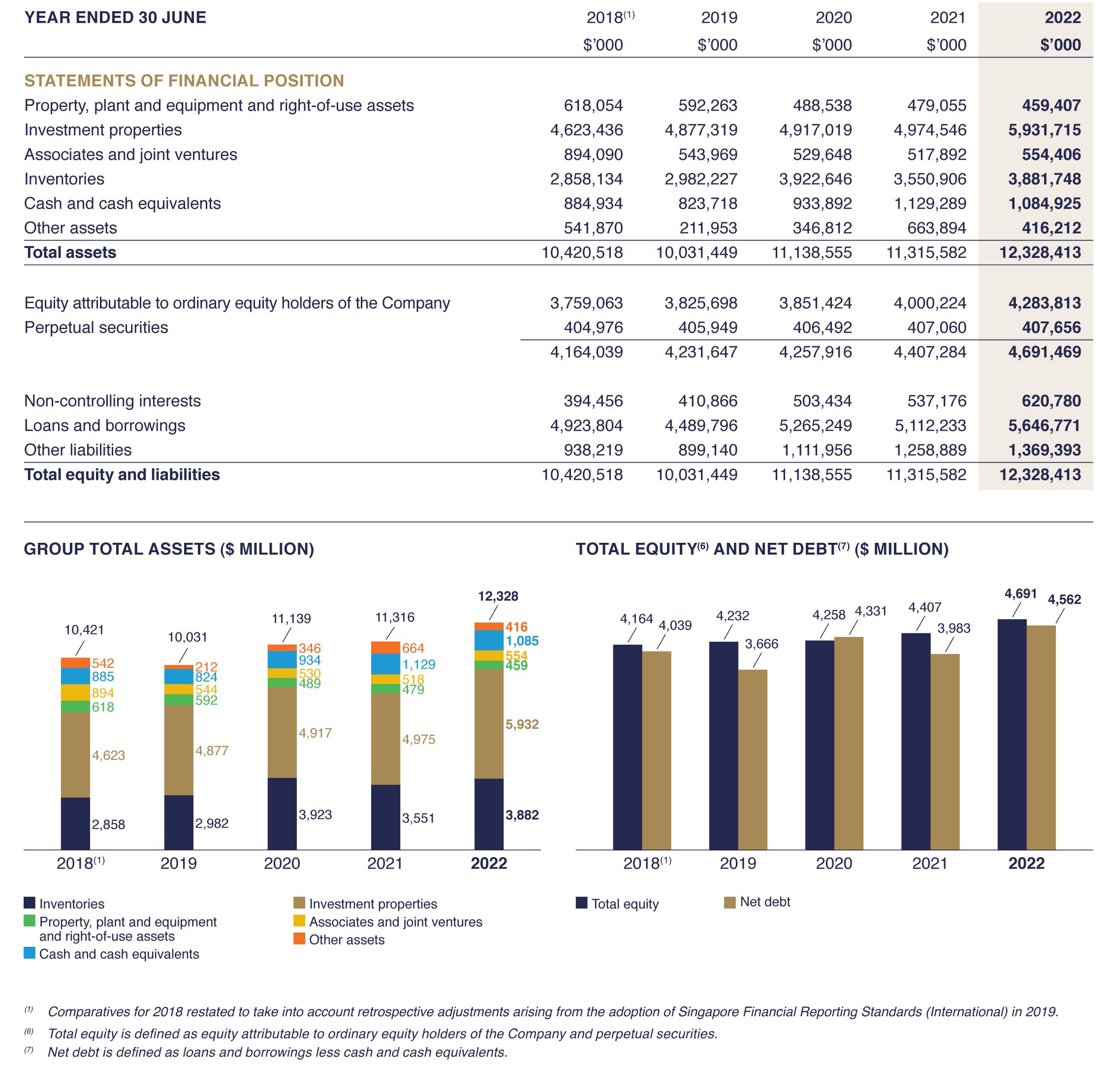Financials  Year Balance Sheets